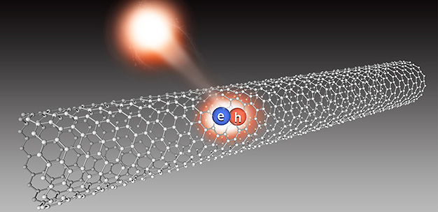 When the electron (e) and hole (h) of an exciton recombine in a single-walled carbon nanotube they produce a single photon.